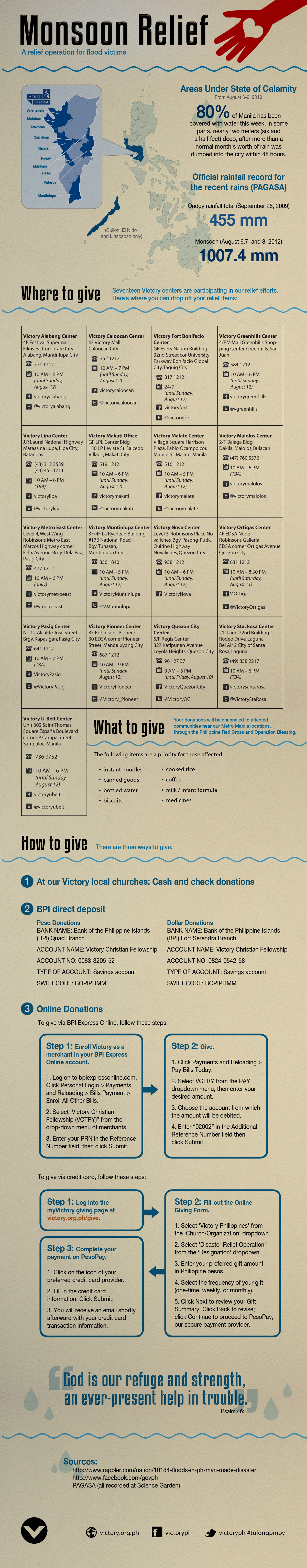 Monsoon Relief infographic